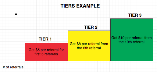 example of tiers incentive model for your refer a friend program